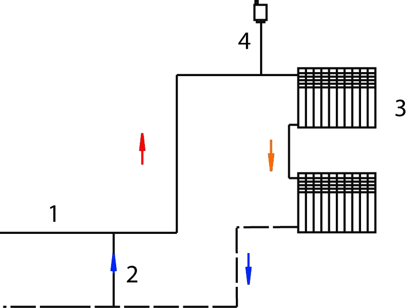 Зависимые схемы проще...  Рис.12.  Схема зависимой прямоточной системы отопления.  1 - стояк.  2 - выпуск воздуха.