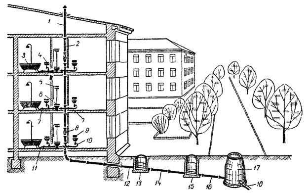 1 - вытяжная вентиляционная труба; 2 - стояк; 3—ванна; 4—умывальник; 5 - смывной бачок; 6 - унитаз, 7 - отводная...